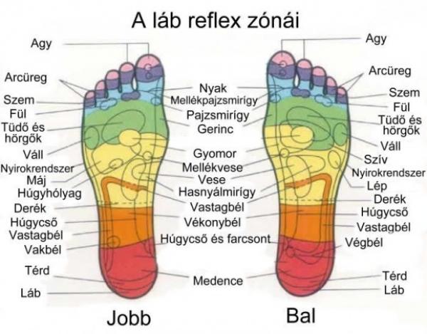 lábujjak alatti fájdalom